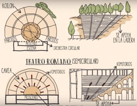 EL TEATRO GRIEGO Y ROMANO (DIFERENCIAS Y CARACTERÍSTICAS)