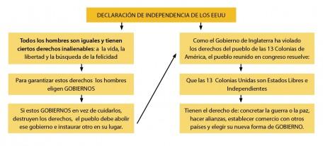 001-la-declaracion-de-independencia-de-los-estados-unidos