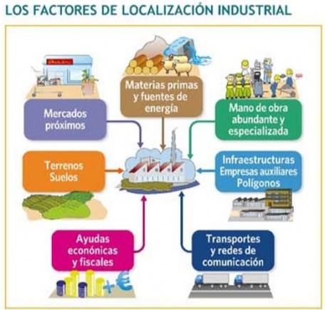 FACTORES TRADICIONALES DE LOCALIZACIÓN